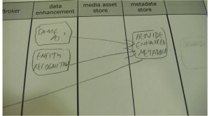 Swimlane diagram detail