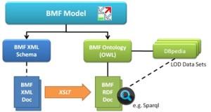 BMF-RDF