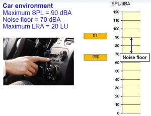 Listening Environment Car