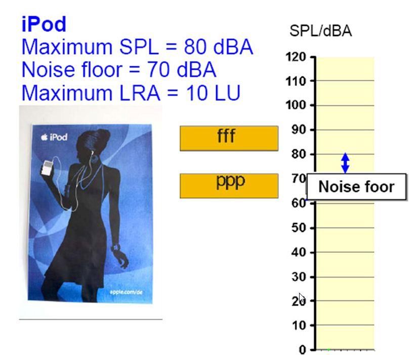 Listening Environment iPod