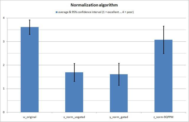 Loudness Normalisation Ranking
