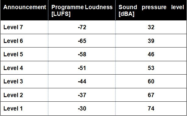 Listening level announcements – Relationship between reference loudness and sound pressure listening level