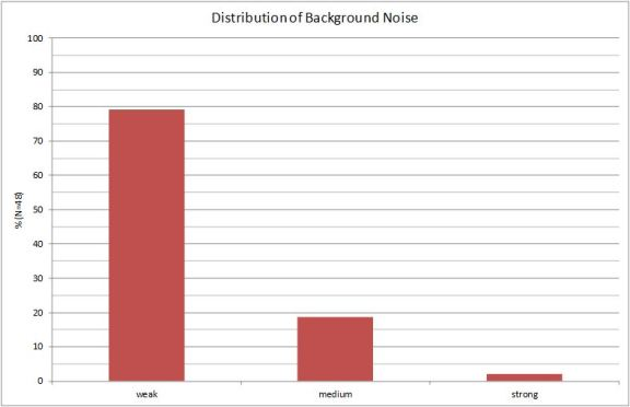Distribution of Background Noise
