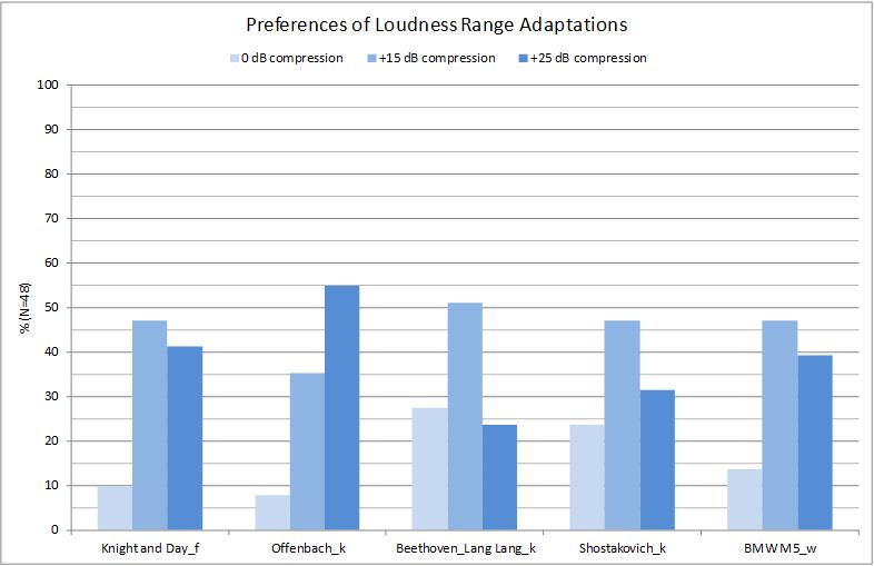 Preferences of Loudness Range Adaptations