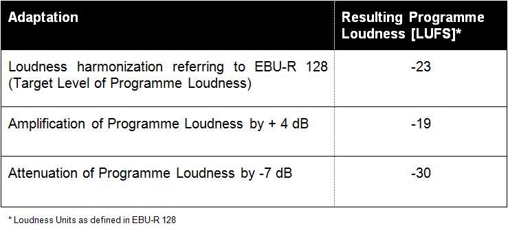 Audio adaptation types