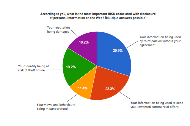 NoTube Social Web and TV survey: Attitudes towards risks associated with loss of privacy online
